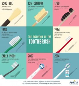 evolution of the toothbrush chart